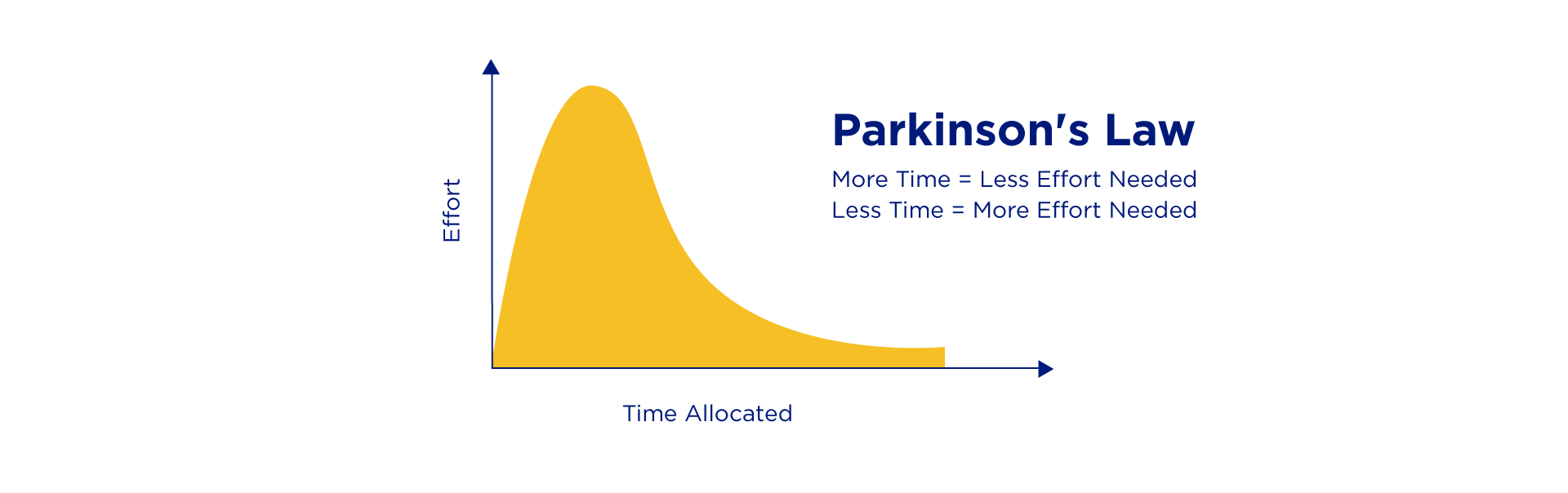 """According to Parkinson's Law, the more time we allocate to a job, it's like we will use all of it and some more. For example, if we think it will take 30 minutes to reply to emails, we will use all this time to do exactly this. But, if we time box this task by saying, """"I will reply to 10 emails in 20 minutes"""", we will be more efficient."""