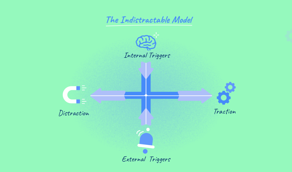 the-Indistractable-model